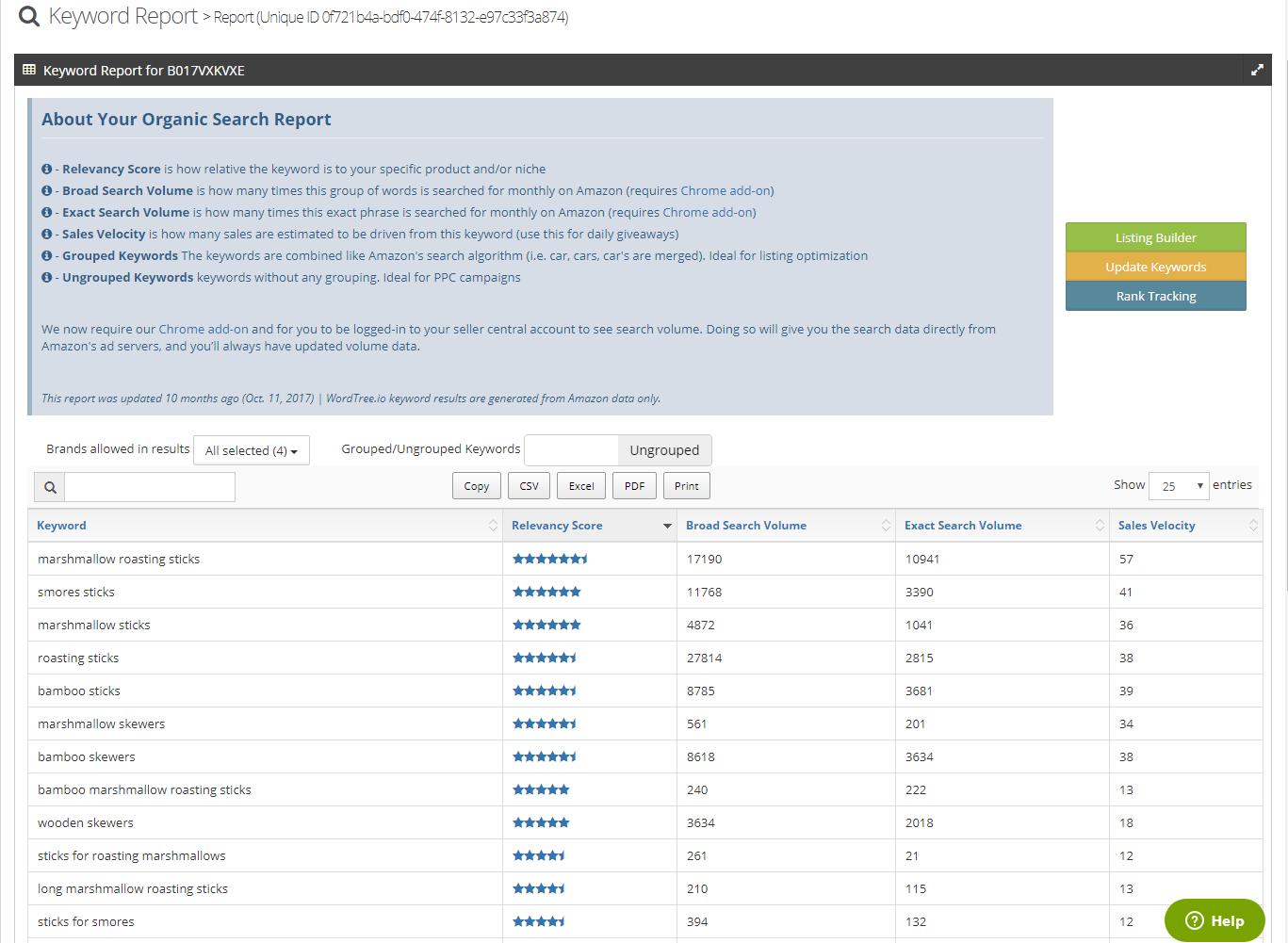 WordTree io | Blog | Keyword Research | PPC | Listing Optimization